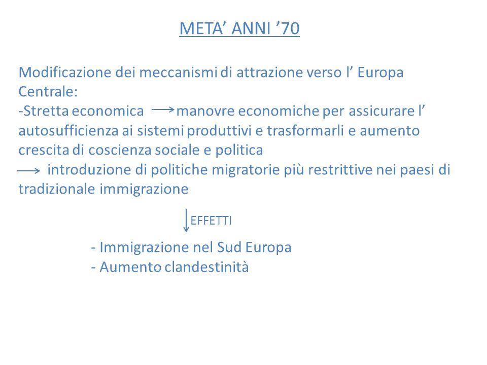 META' ANNI '70 Modificazione dei meccanismi di attrazione verso l' Europa Centrale: