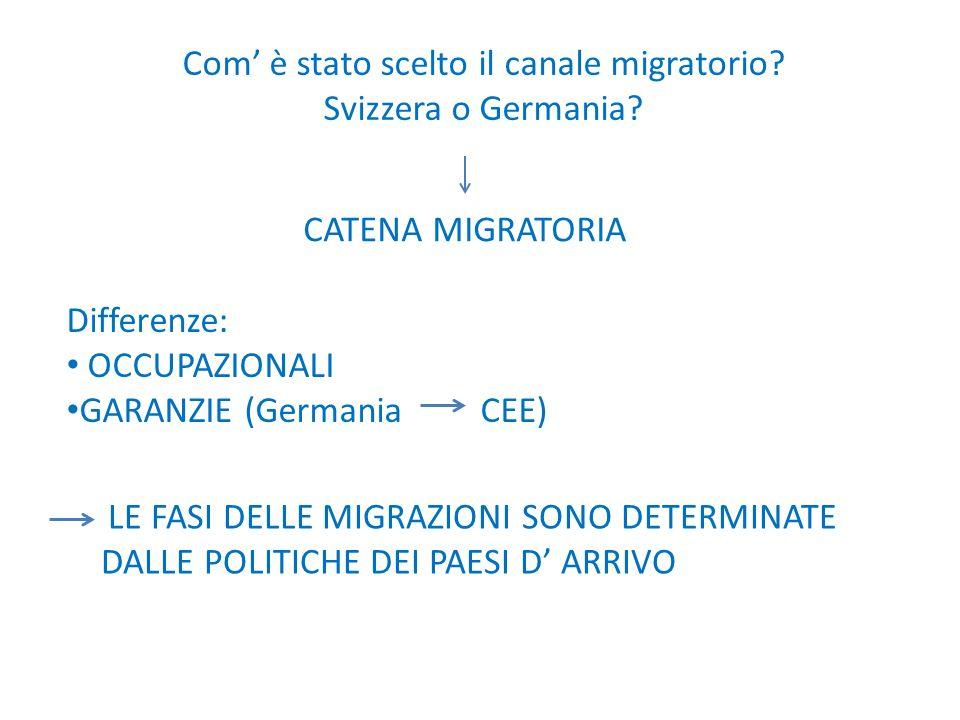 Com' è stato scelto il canale migratorio