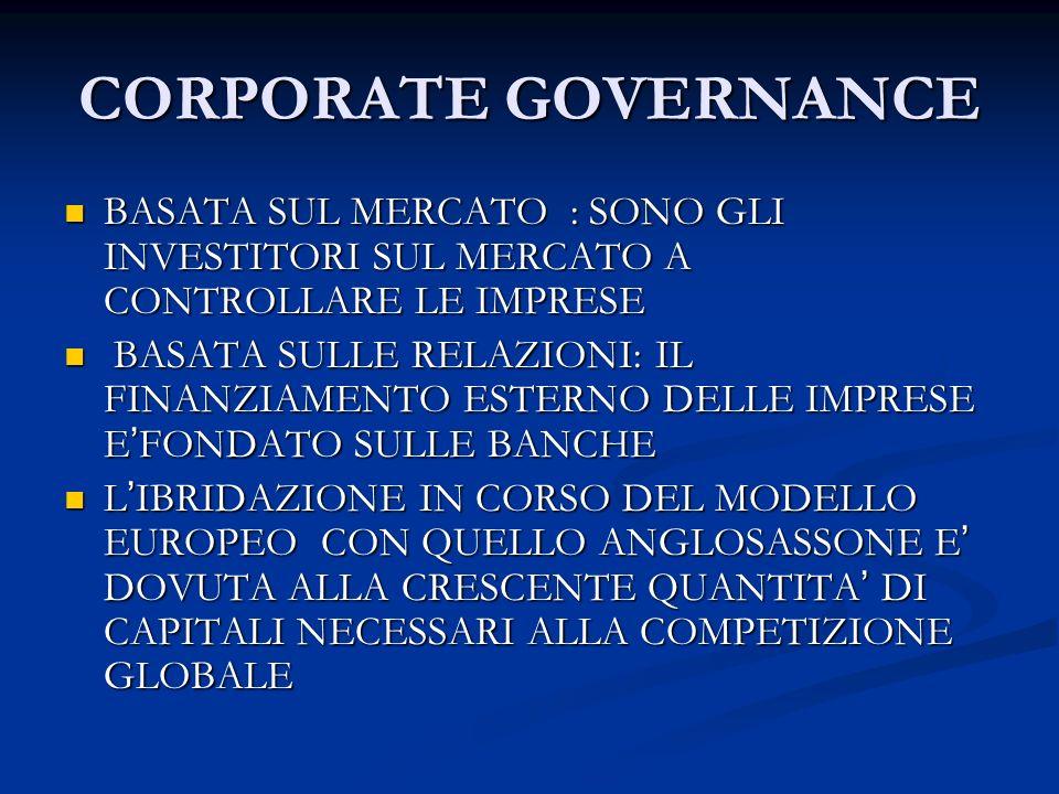 CORPORATE GOVERNANCE BASATA SUL MERCATO : SONO GLI INVESTITORI SUL MERCATO A CONTROLLARE LE IMPRESE.