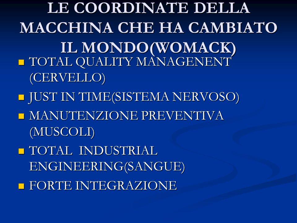 LE COORDINATE DELLA MACCHINA CHE HA CAMBIATO IL MONDO(WOMACK)
