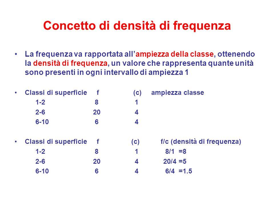 Concetto di densità di frequenza