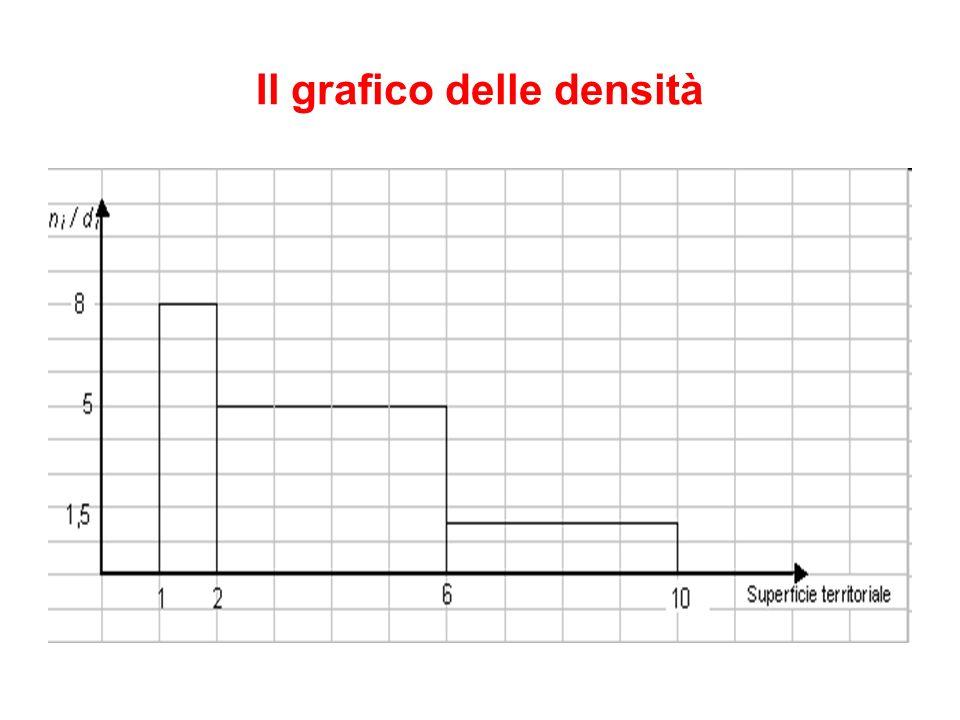 Il grafico delle densità