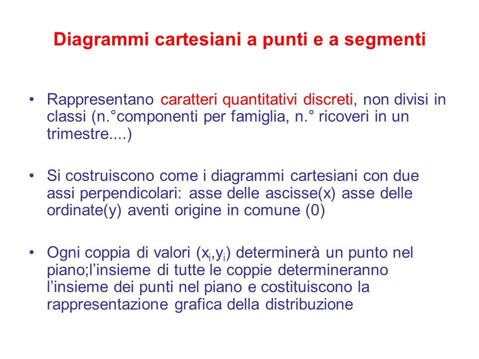 Diagrammi cartesiani a punti e a segmenti