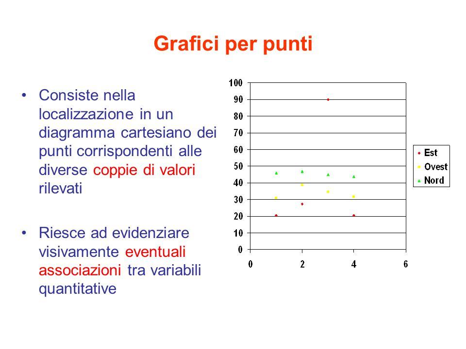 Grafici per punti Consiste nella localizzazione in un diagramma cartesiano dei punti corrispondenti alle diverse coppie di valori rilevati.
