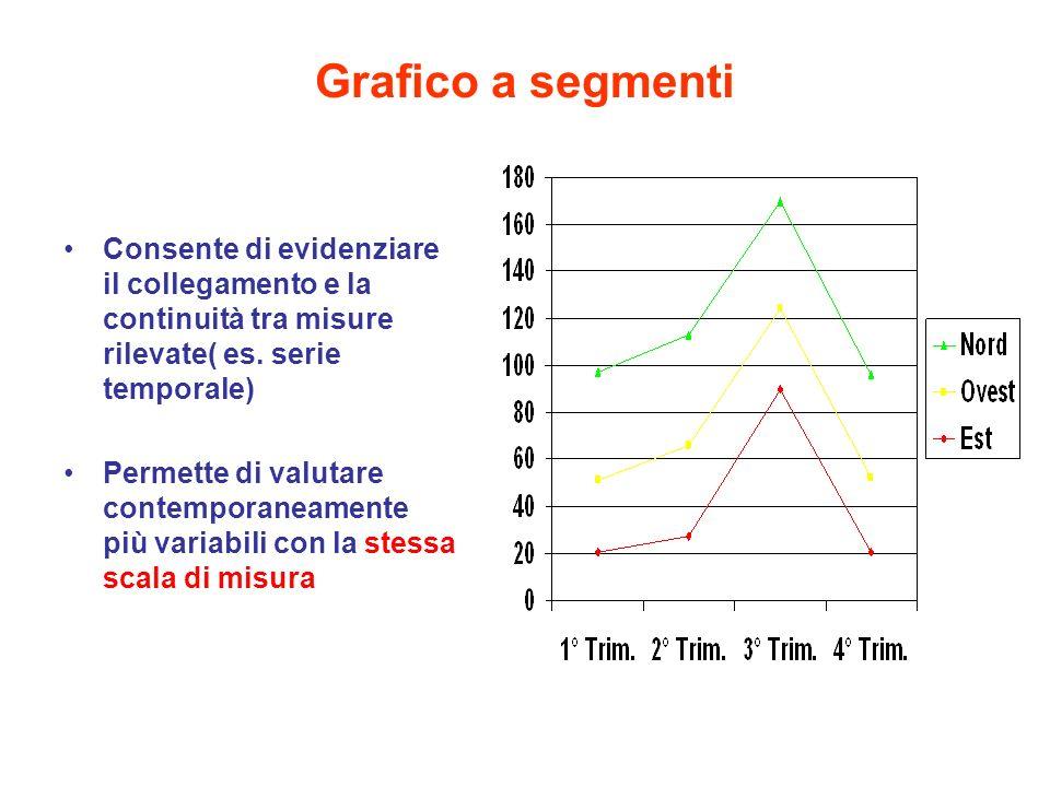 Grafico a segmenti Consente di evidenziare il collegamento e la continuità tra misure rilevate( es. serie temporale)