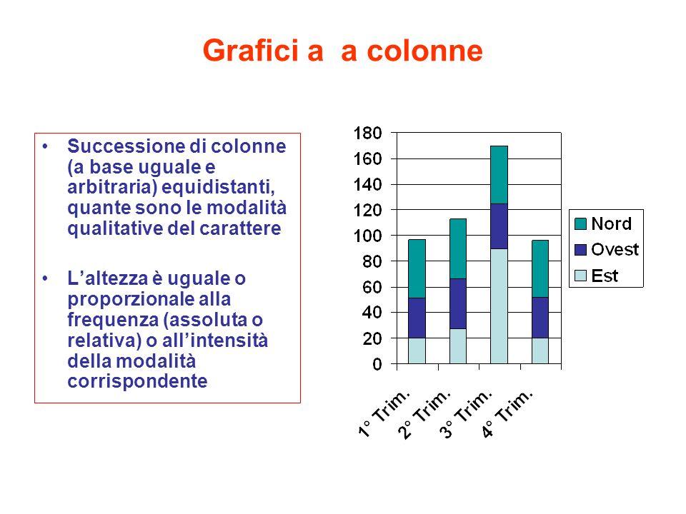 Grafici a a colonne Successione di colonne (a base uguale e arbitraria) equidistanti, quante sono le modalità qualitative del carattere.
