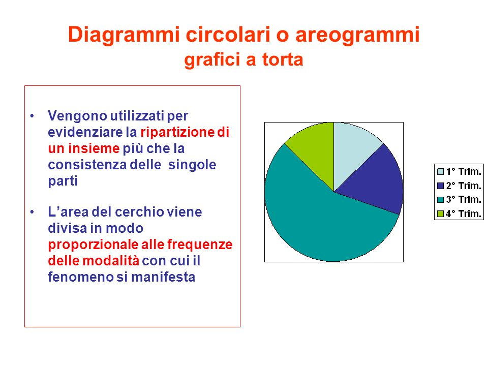 Diagrammi circolari o areogrammi grafici a torta