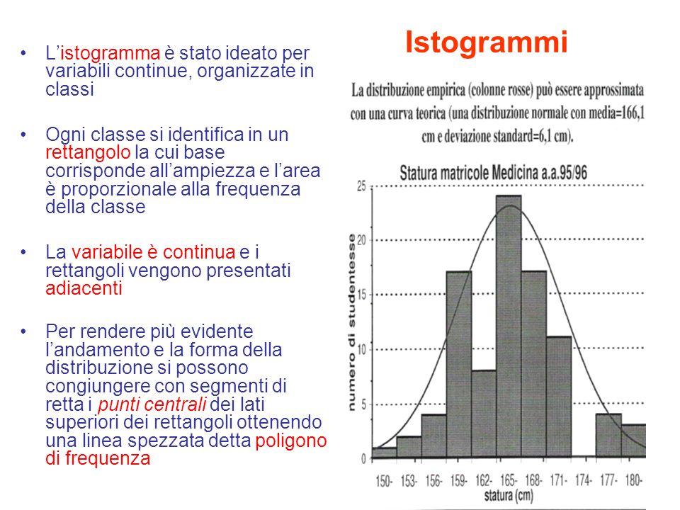 L'istogramma è stato ideato per variabili continue, organizzate in classi