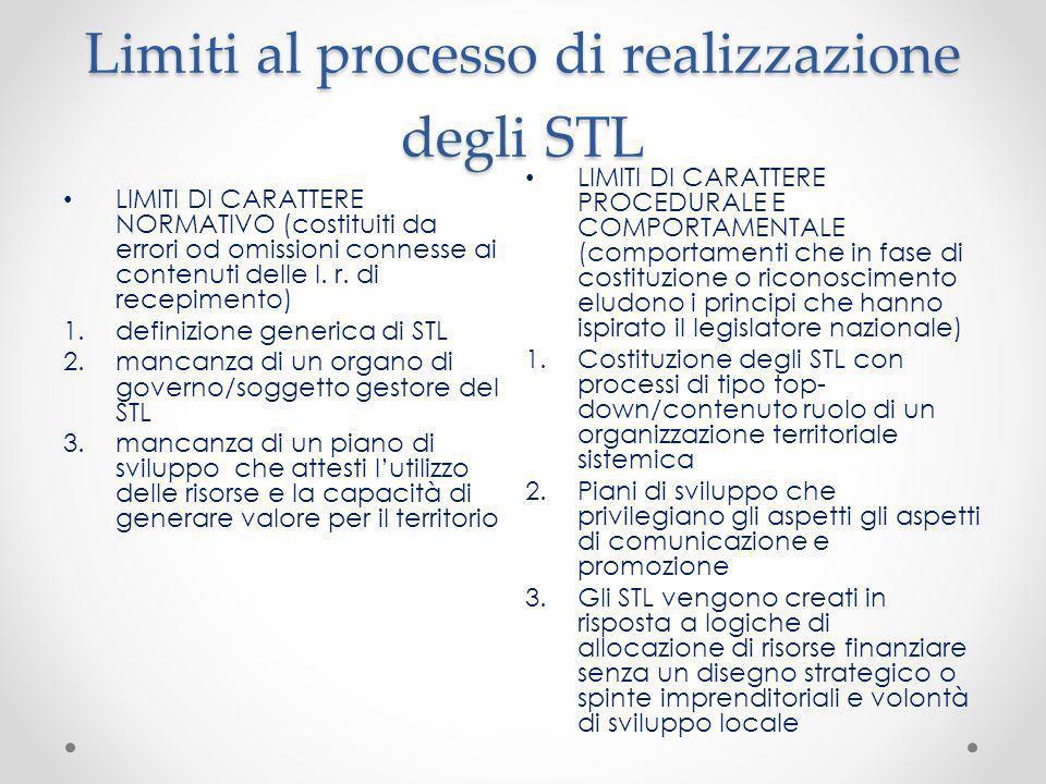 Limiti al processo di realizzazione degli STL