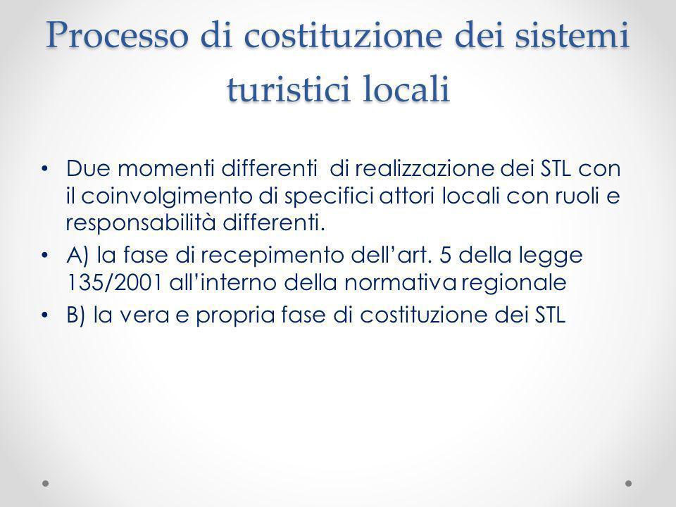 Processo di costituzione dei sistemi turistici locali