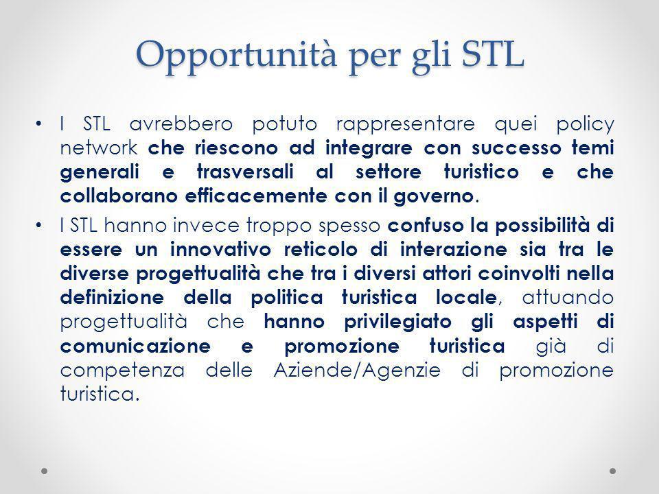 Opportunità per gli STL