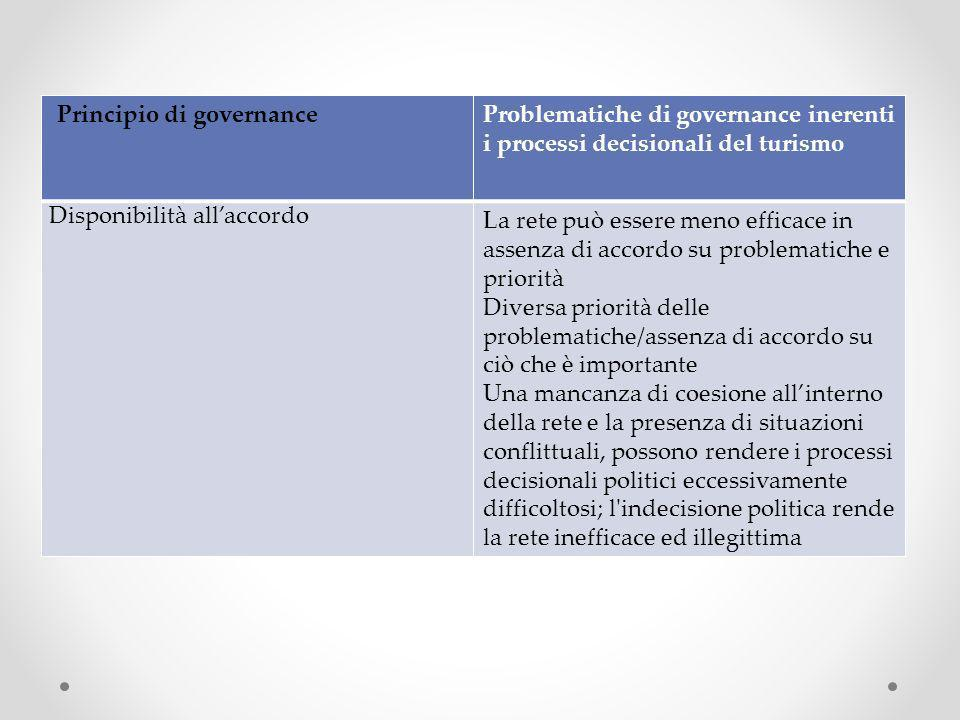 Principio di governance