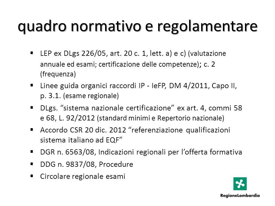 quadro normativo e regolamentare