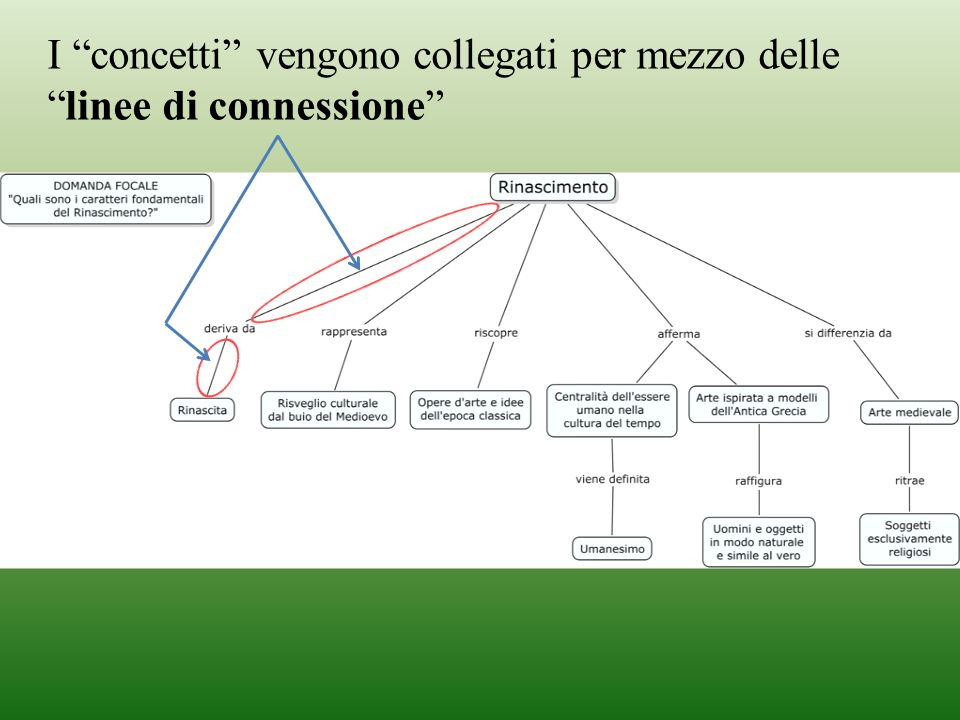 I concetti vengono collegati per mezzo delle linee di connessione