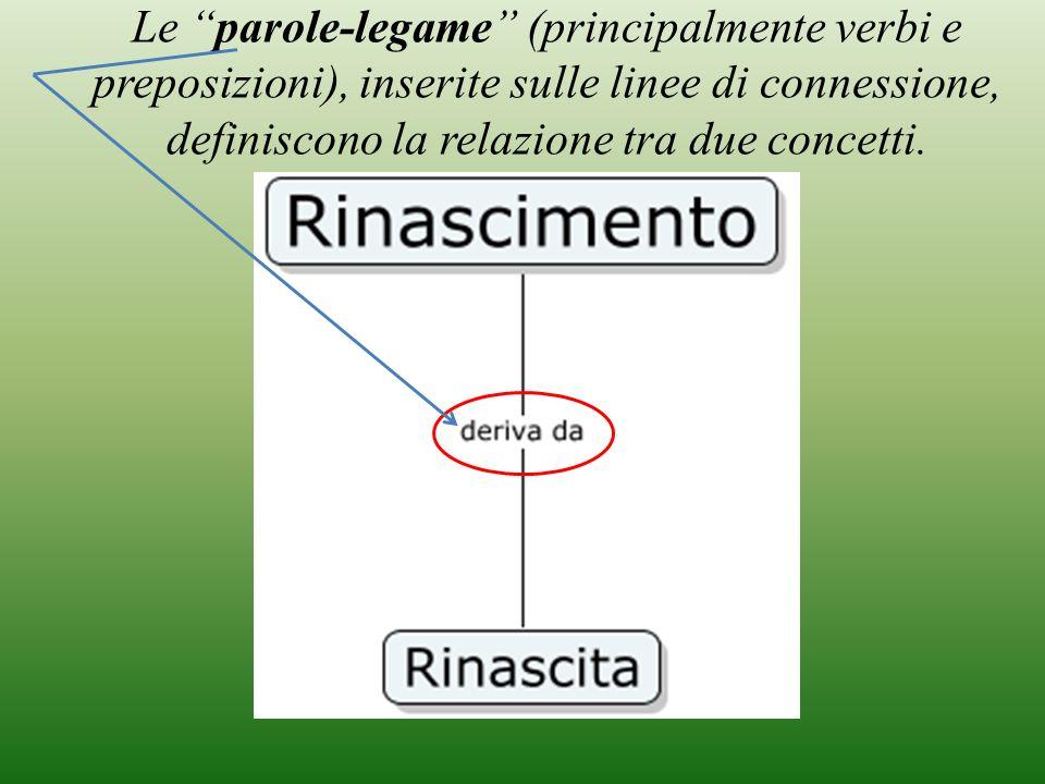 Le parole-legame (principalmente verbi e preposizioni), inserite sulle linee di connessione, definiscono la relazione tra due concetti.