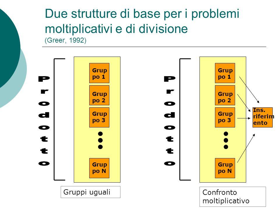 Due strutture di base per i problemi moltiplicativi e di divisione (Greer, 1992)