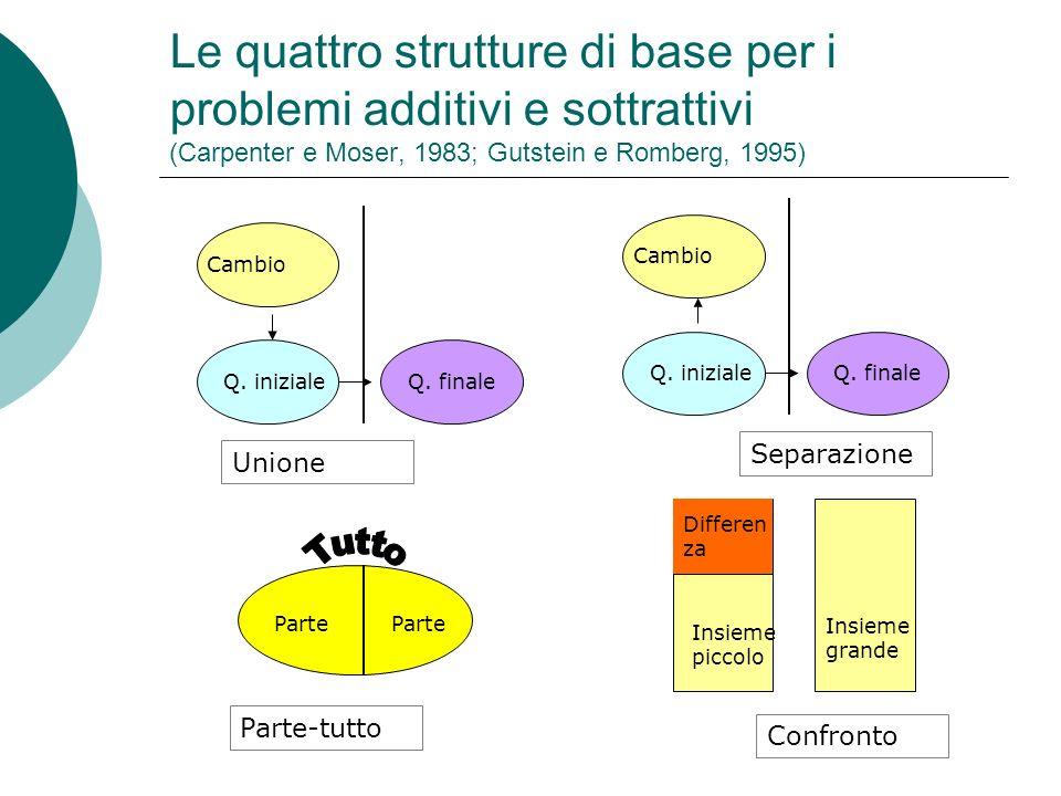 Le quattro strutture di base per i problemi additivi e sottrattivi (Carpenter e Moser, 1983; Gutstein e Romberg, 1995)