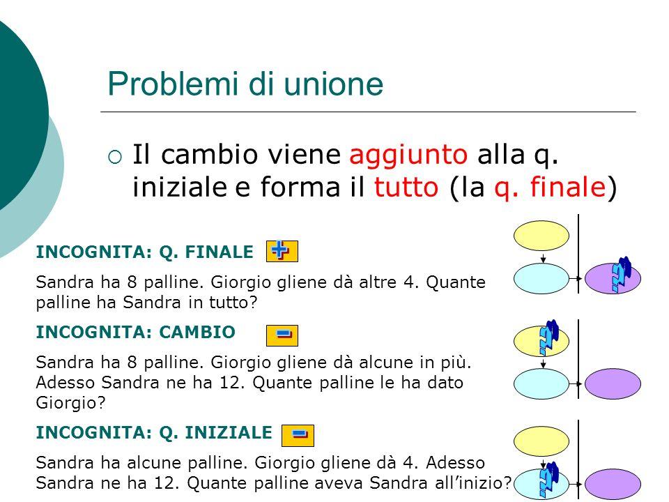 Problemi di unione Il cambio viene aggiunto alla q. iniziale e forma il tutto (la q. finale) INCOGNITA: Q. FINALE.