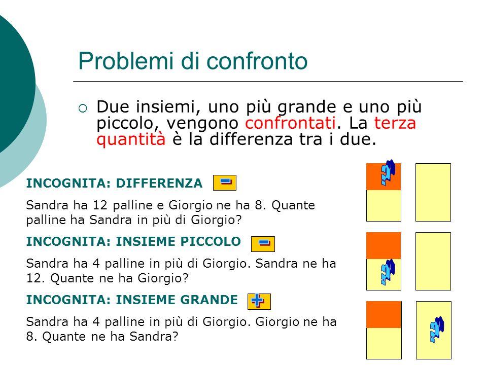 Problemi di confronto Due insiemi, uno più grande e uno più piccolo, vengono confrontati. La terza quantità è la differenza tra i due.