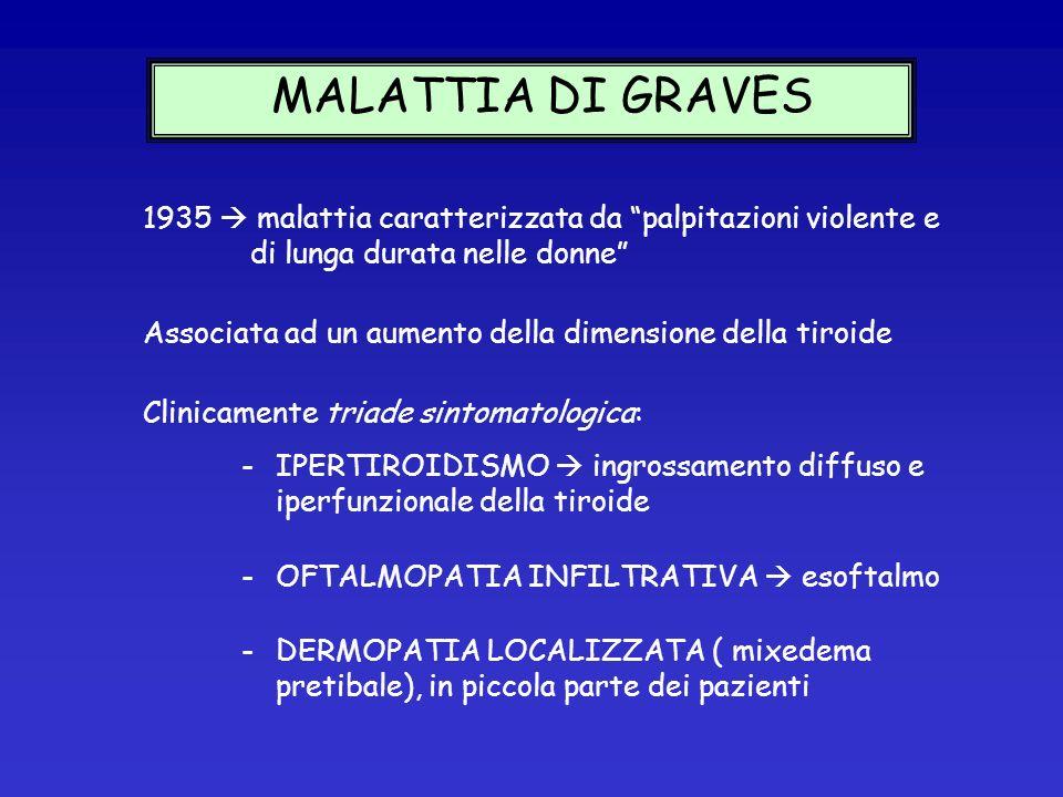 MALATTIA DI GRAVES 1935  malattia caratterizzata da palpitazioni violente e di lunga durata nelle donne