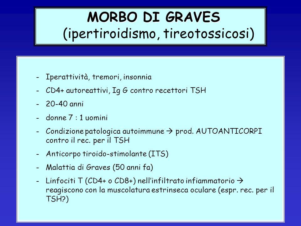 MORBO DI GRAVES (ipertiroidismo, tireotossicosi)