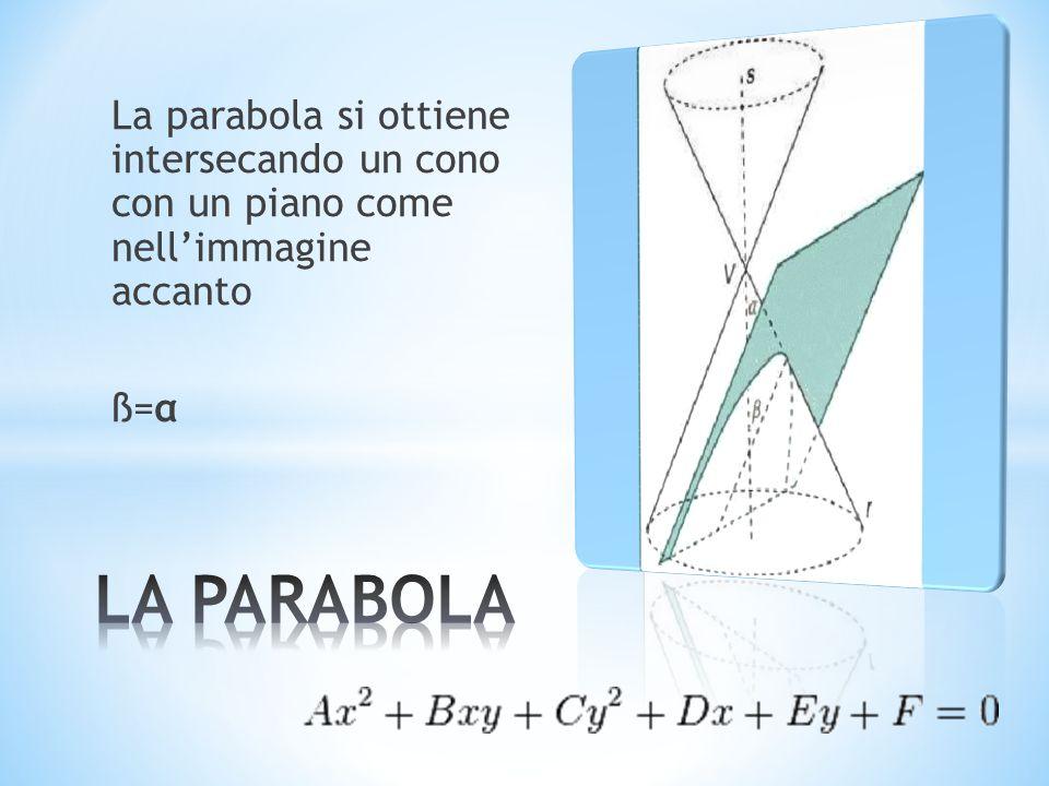 La parabola si ottiene intersecando un cono con un piano come nell'immagine accanto