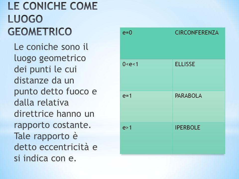 LE CONICHE COME LUOGO GEOMETRICO