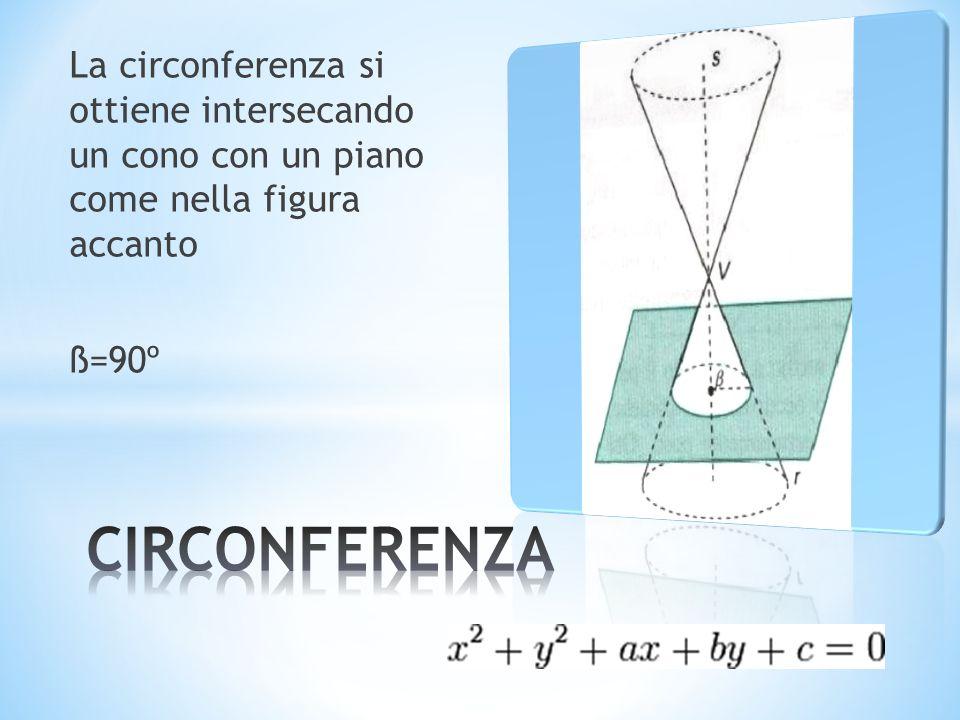 La circonferenza si ottiene intersecando un cono con un piano come nella figura accanto