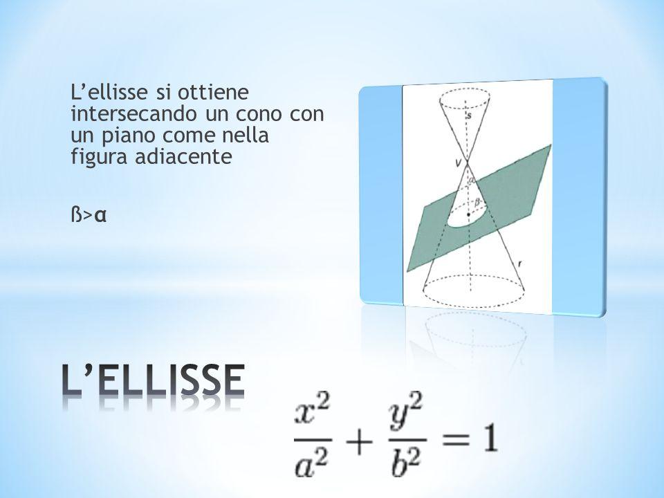 L'ellisse si ottiene intersecando un cono con un piano come nella figura adiacente