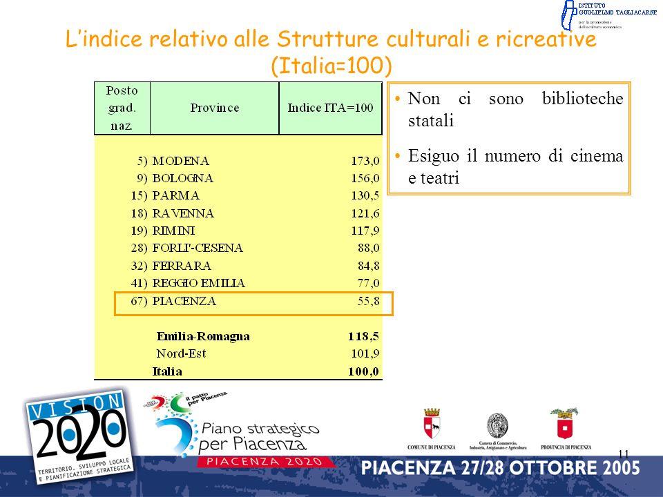 L'indice relativo alle Strutture culturali e ricreative (Italia=100)