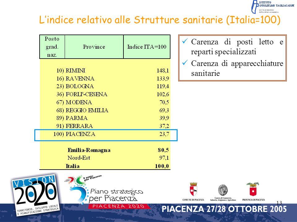 L'indice relativo alle Strutture sanitarie (Italia=100)