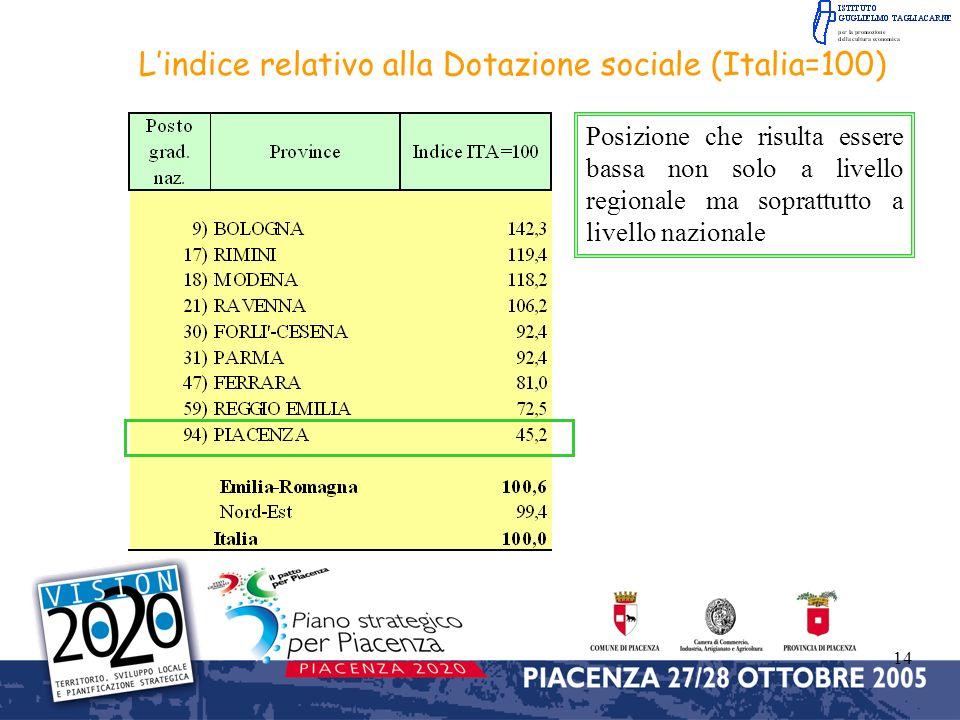 L'indice relativo alla Dotazione sociale (Italia=100)