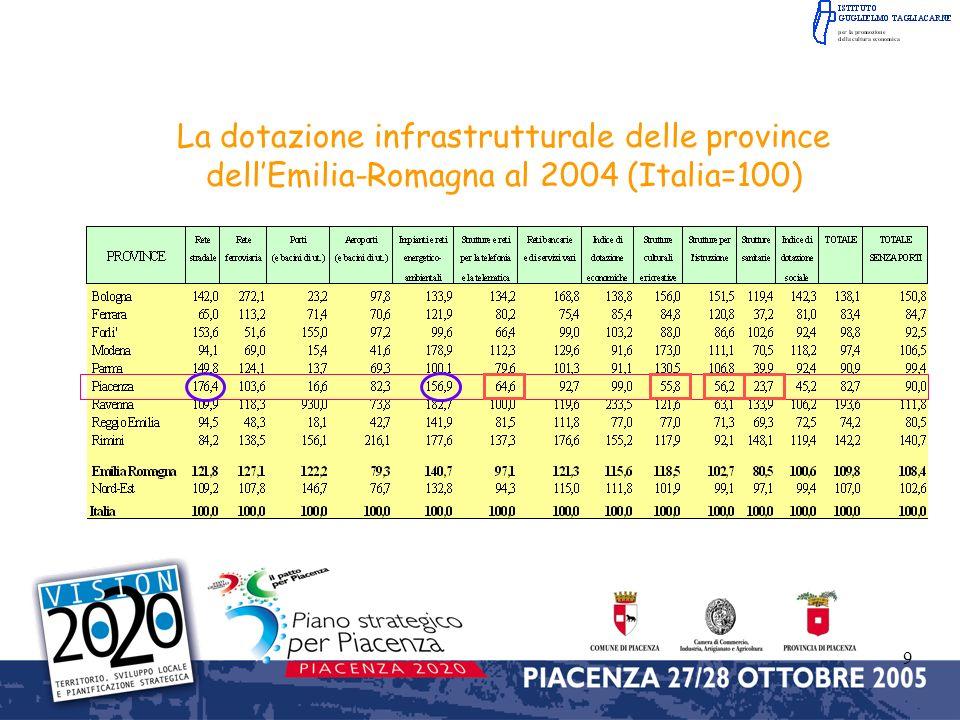 La dotazione infrastrutturale delle province dell'Emilia-Romagna al 2004 (Italia=100)