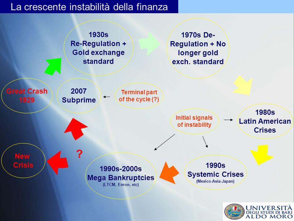 La crescente instabilità della finanza