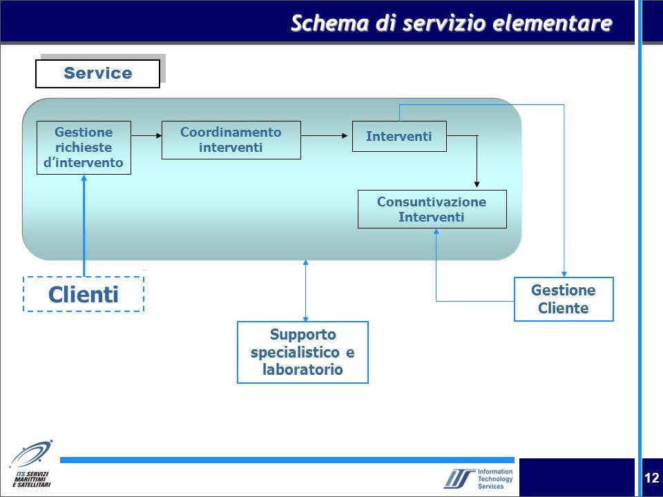 Schema di servizio elementare