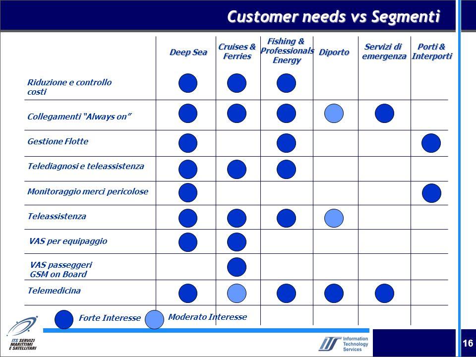Customer needs vs Segmenti