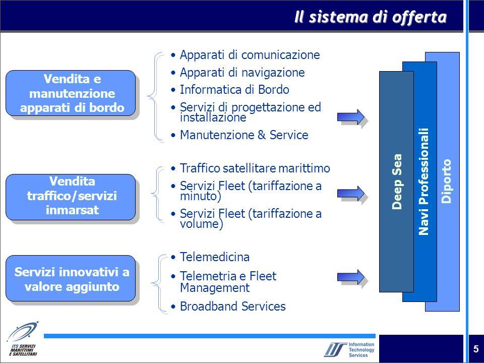 Il sistema di offerta Apparati di comunicazione