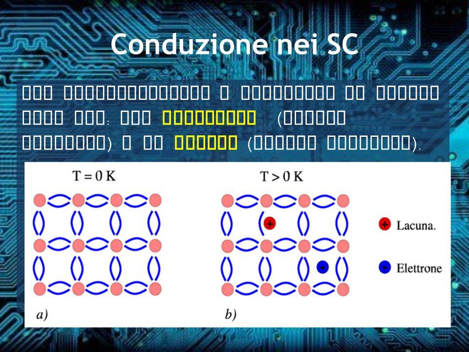 Conduzione nei SC Nei semiconduttori i portatori di carica sono due: gli elettroni (carica negativa) e le lacune (carica positiva).