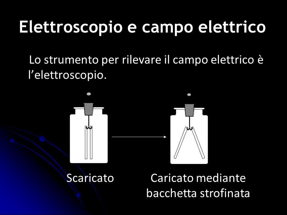 Elettroscopio e campo elettrico