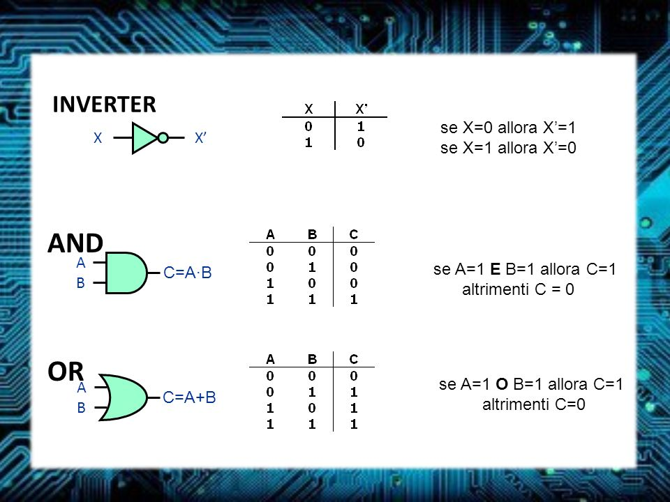 AND OR INVERTER X X' se X=0 allora X'=1 se X=1 allora X'=0 A B C=A·B