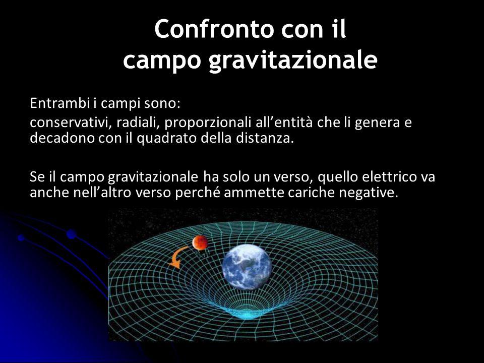 Confronto con il campo gravitazionale