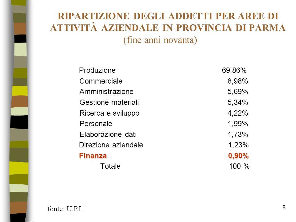 RIPARTIZIONE DEGLI ADDETTI PER AREE DI ATTIVITÀ AZIENDALE IN PROVINCIA DI PARMA (fine anni novanta)
