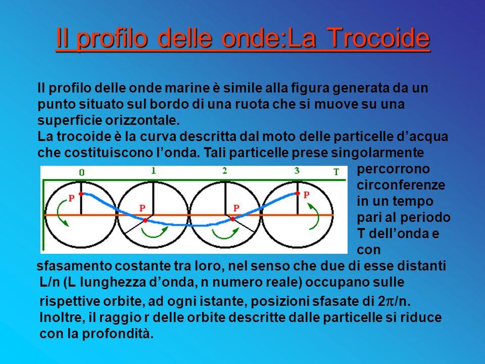 Il profilo delle onde:La Trocoide
