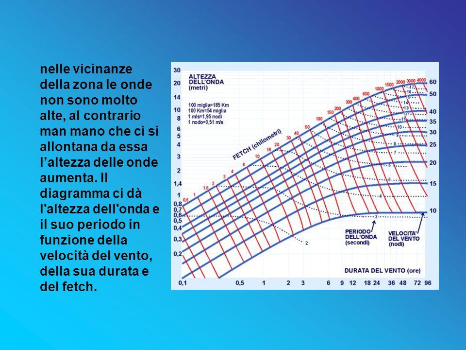 nelle vicinanze della zona le onde non sono molto alte, al contrario man mano che ci si allontana da essa l'altezza delle onde aumenta.