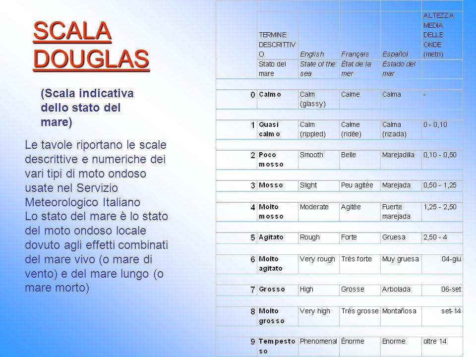 SCALA DOUGLAS (Scala indicativa dello stato del mare)