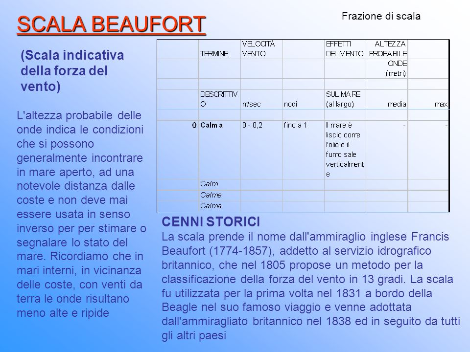 SCALA BEAUFORT (Scala indicativa della forza del vento)