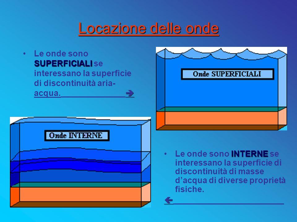 Locazione delle onde Le onde sono SUPERFICIALI se interessano la superficie di discontinuità aria-acqua.______________