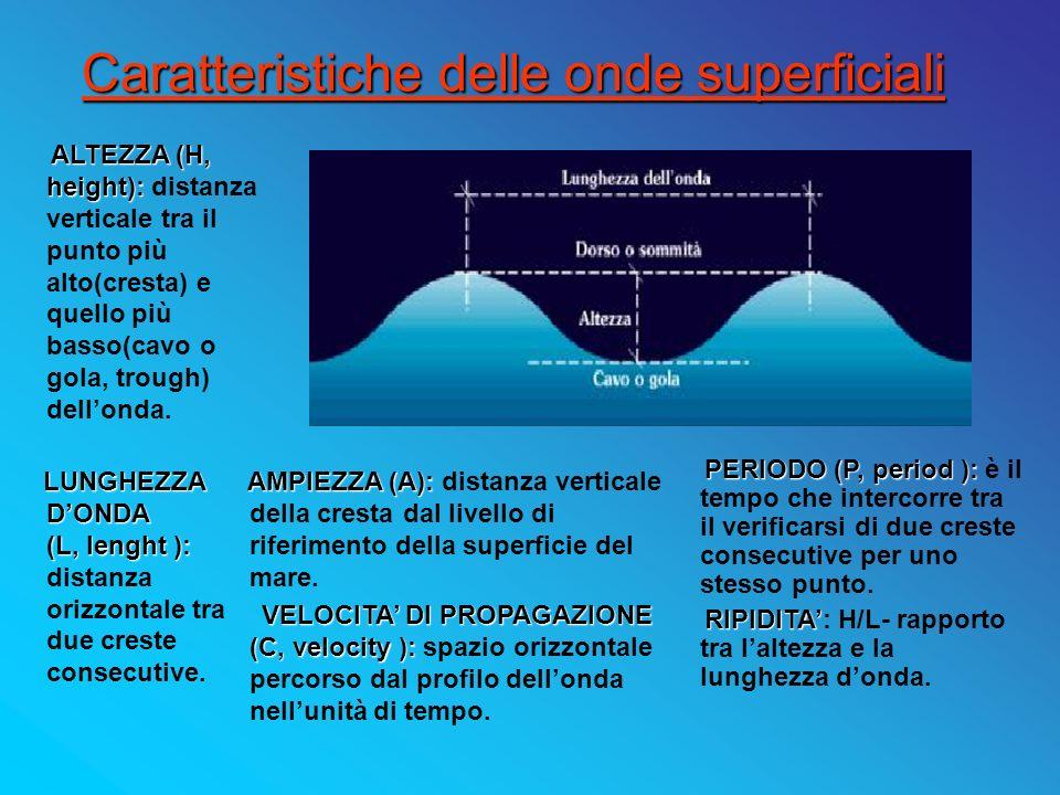 Caratteristiche delle onde superficiali