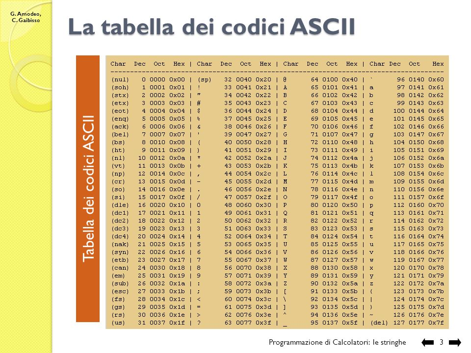 La tabella dei codici ASCII