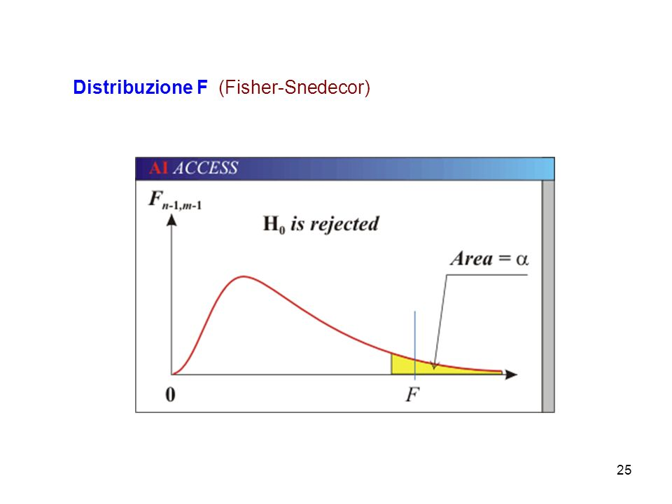 Distribuzione F (Fisher-Snedecor)
